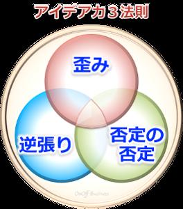 3factorアイデア力3法則