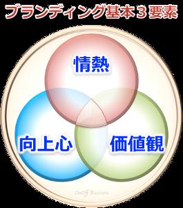 3factorブランディング基本3要素