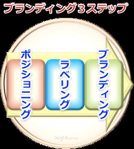 3factorブランディング3段階