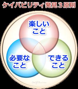 3factorケイパビリティ発見3原則