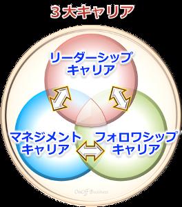 3factor3大キャリアリーダーシップ