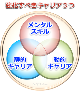 careerdesign,メンタルスキル静動的キャリア
