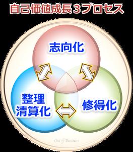 自己価値成長3プロセス,志向化,修得化,整理清算化