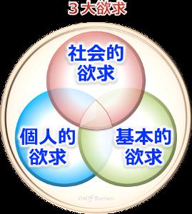 三大欲求要素,社会的欲求,個人的欲求,基本的欲求