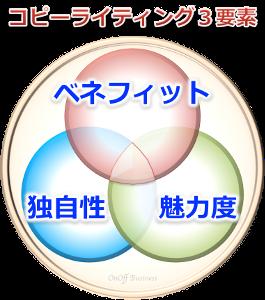 3factorコピーライティング3要素
