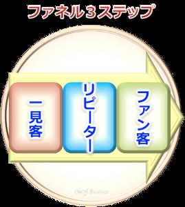 3factor顧客ファネル3ステップ