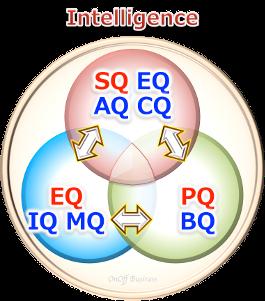 intelligence能力才能指数,PQ,IQ,EQ,SQ,AQ,CQ