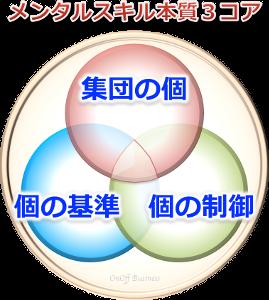 3factor_mentalビジネスメンタルスキル本質