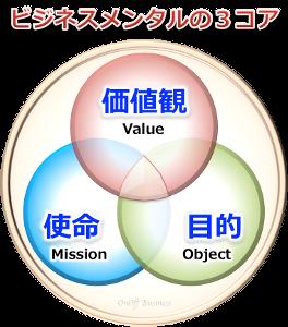 3factorビジネスメンタル3コア,価値観,目的,使命