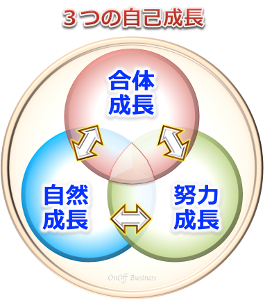 3factor3つの自己成長