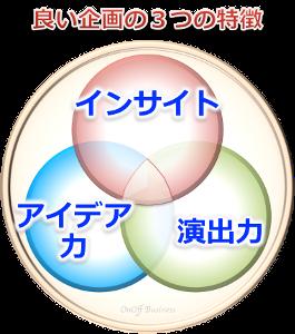 3factor良い企画3つの特徴
