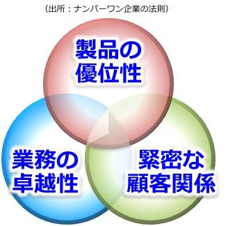 バリュープロポジションの3つの価値基準(ナンバーワン企業の法則より)