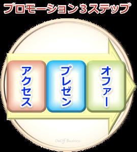 3factorプロモーション3ステップ