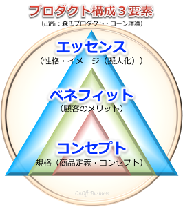 3factorプロダクト構成3要素