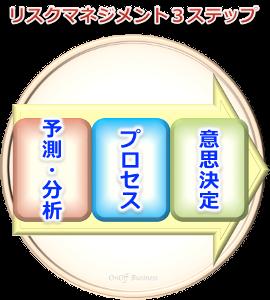 3factorリスクマネジメント3プロセス