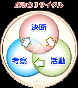 3factor成功の3サイクル
