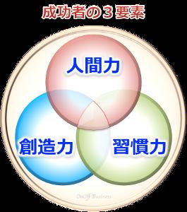 3factor成功者の3要素
