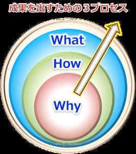 3factor成果を出すための3プロセス