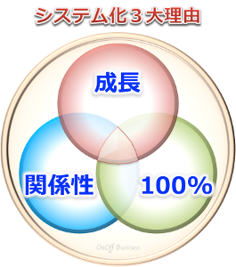 3factorシステム化3大目的