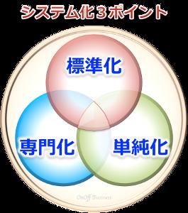 3factorシステム化3要素
