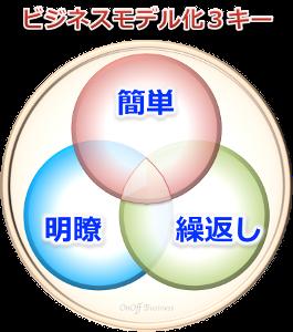 3factorビジネスモデル化3キー