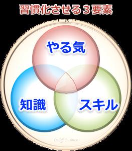 3factor習慣する3要素7つの習慣
