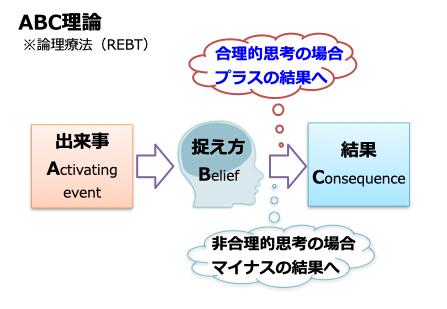 ABC理論,論理療法,REBT