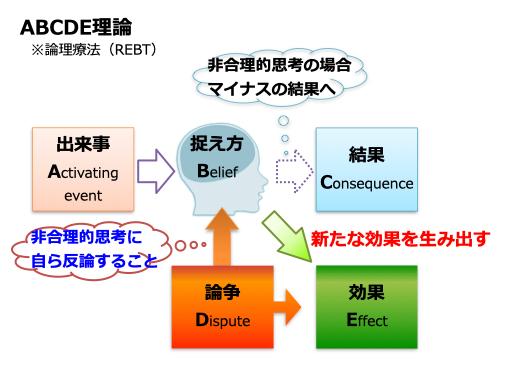 abcde理論,論理療法,REBT