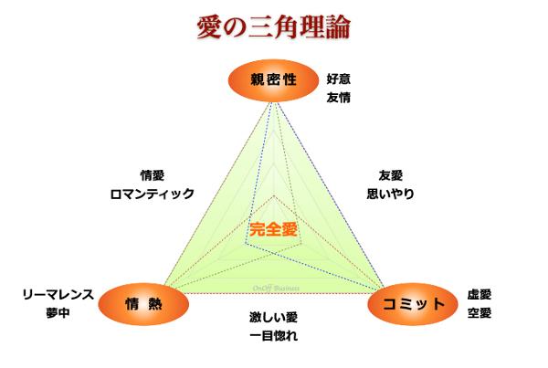 スタンバーグの愛の三角理論