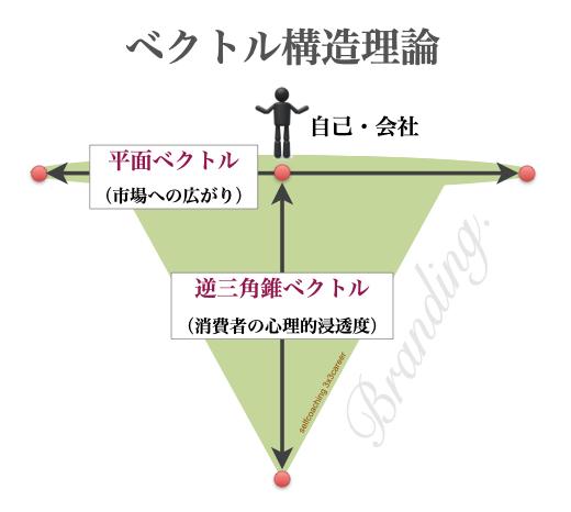 ブランド形成のベクトル構造(平面ベクトル構造,逆三角錐ベクトル構造)