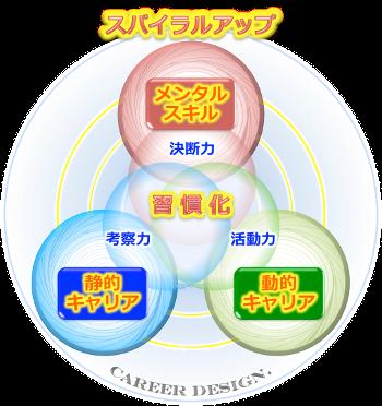 キャリアデザイン,プロセスカテゴリー