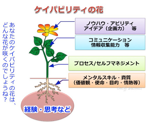 capability,ケイパビリティの花