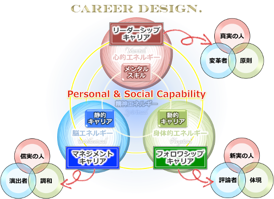 careerdesign3d_and
