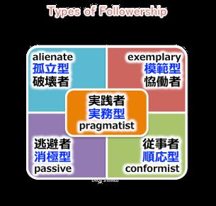 followership_types