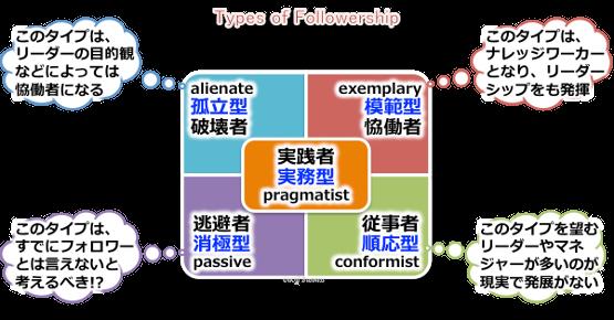 followership_typesフォロワーシップのタイプ