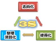 成長プロセス3S概要