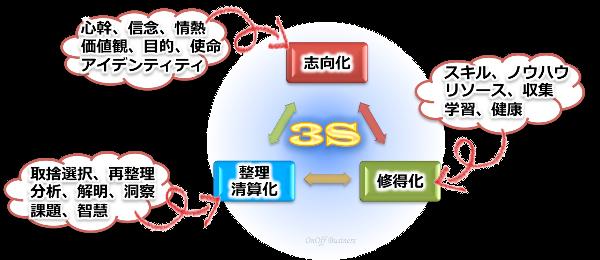 growth成長プロセス3S概要