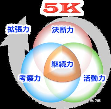 成長プロセス5S5Kのプロセス