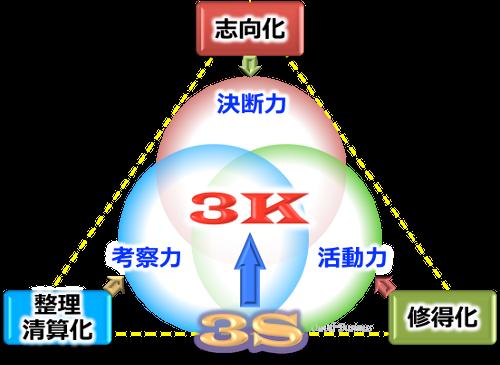 growth成長プロセス3S3Kプラン
