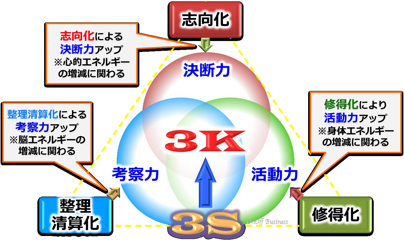 growth成長プロセス5S3K概略