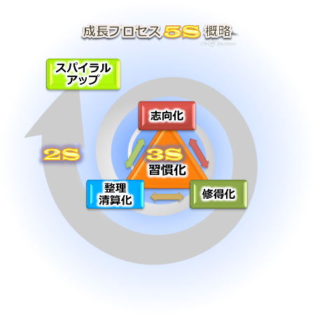 キャリアデザイン成長プロセス5S