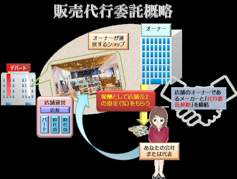 hanbaidaikou,販売代行イメージ