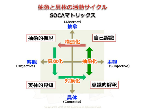 SOCAマトリックスは遠藤理平氏によるもので抽象と具体及び客観と主観の組合せによる思考法