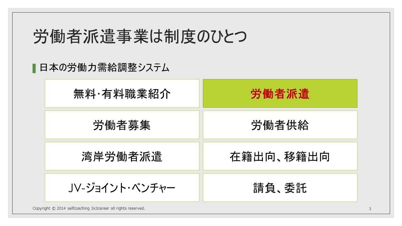 日本の労働力需給調整システムについて