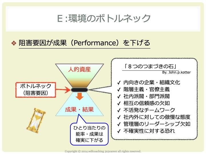 CDP基礎となるロワーマネジメントの育成資料