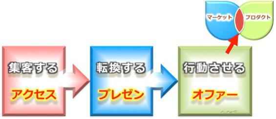 集客,販売,セールス,プロセス,マーケティング