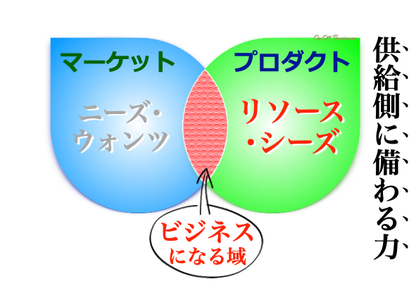 プロダクト企画リソースとシーズ