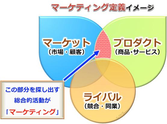 定義,マーケティング,プロダクト,マーケット,ライバル