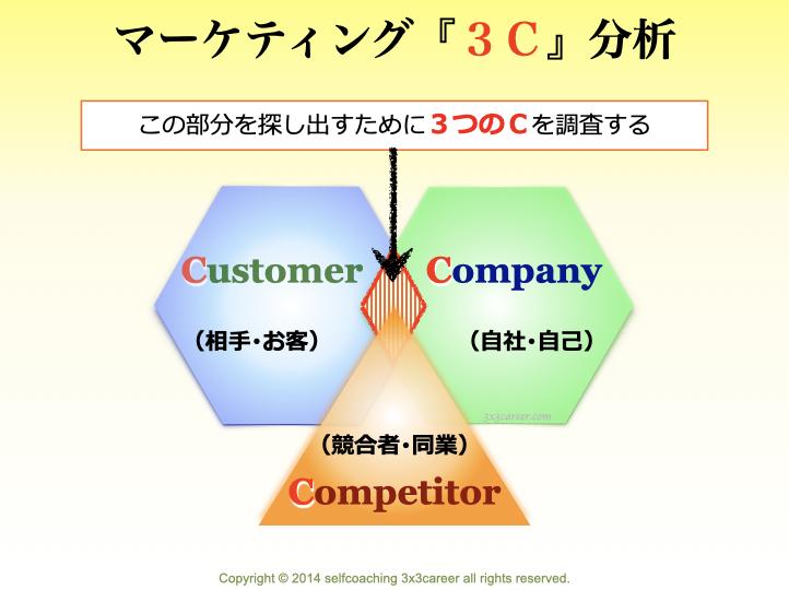 マーケティングの3C