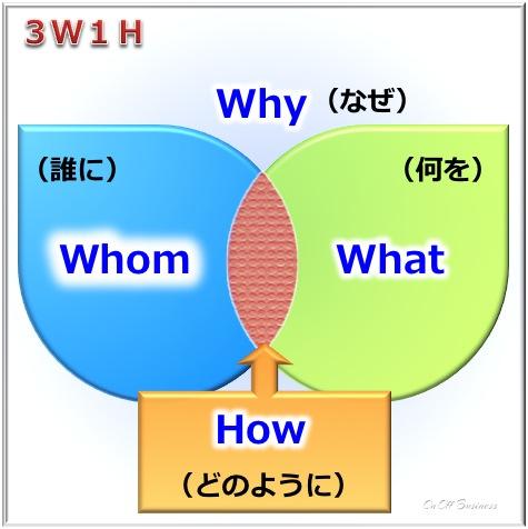 ビジネス,3W1H,marketing